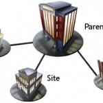 複数サイトを運用する際、サブドメインか、サブディレクトリか