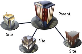 diag-nav-multisite