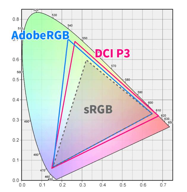AdobeRGB sRGB DCI-P3